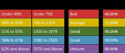 Guide: How increase wn8 statistics